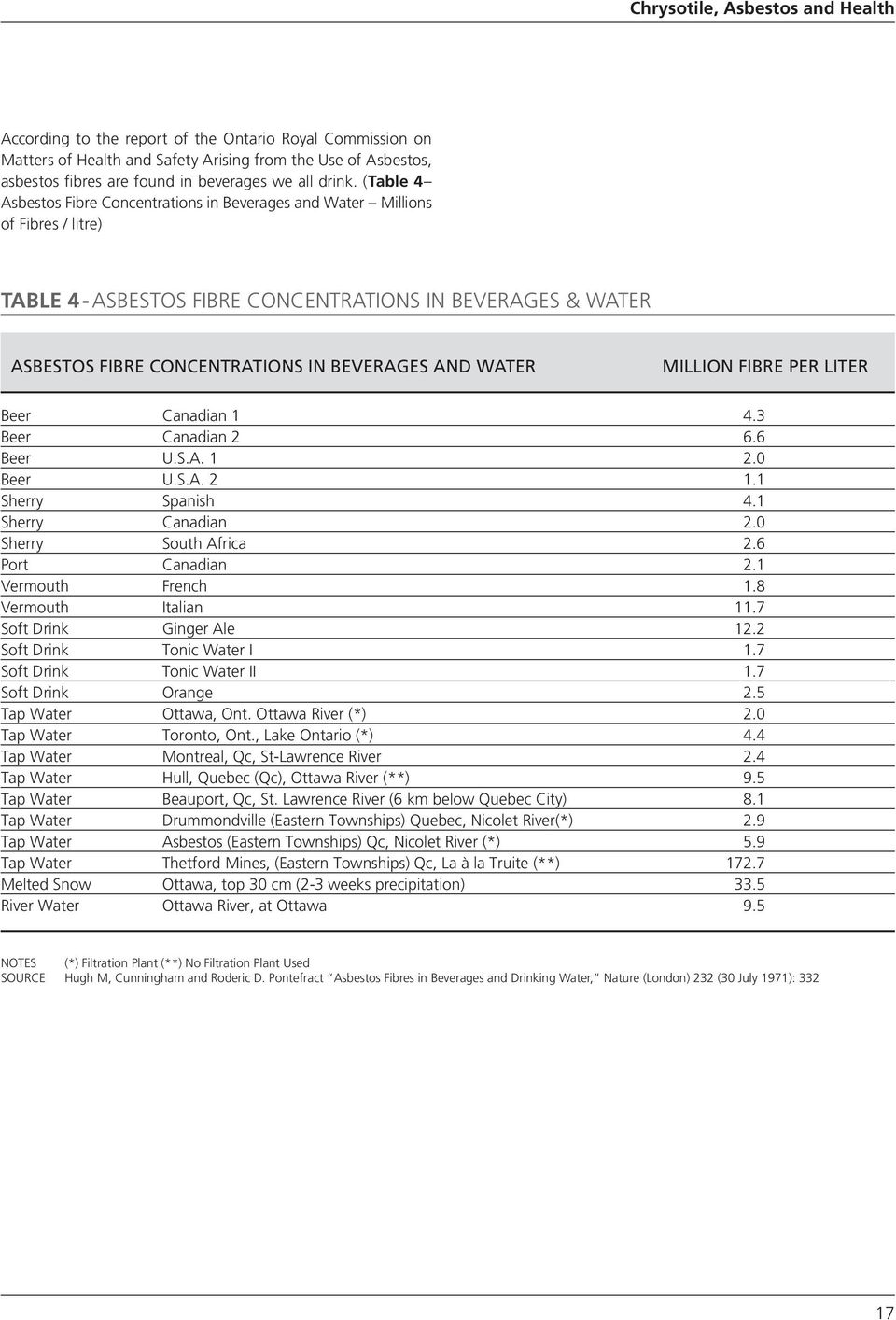 (Table 4 Asbestos Fibre Concentrations in Beverages and Water Millions of Fibres / litre) Table 4 - Asbestos Fibre Concentrations in Beverages & Water Asbestos Fibre Concentrations in Beverages and