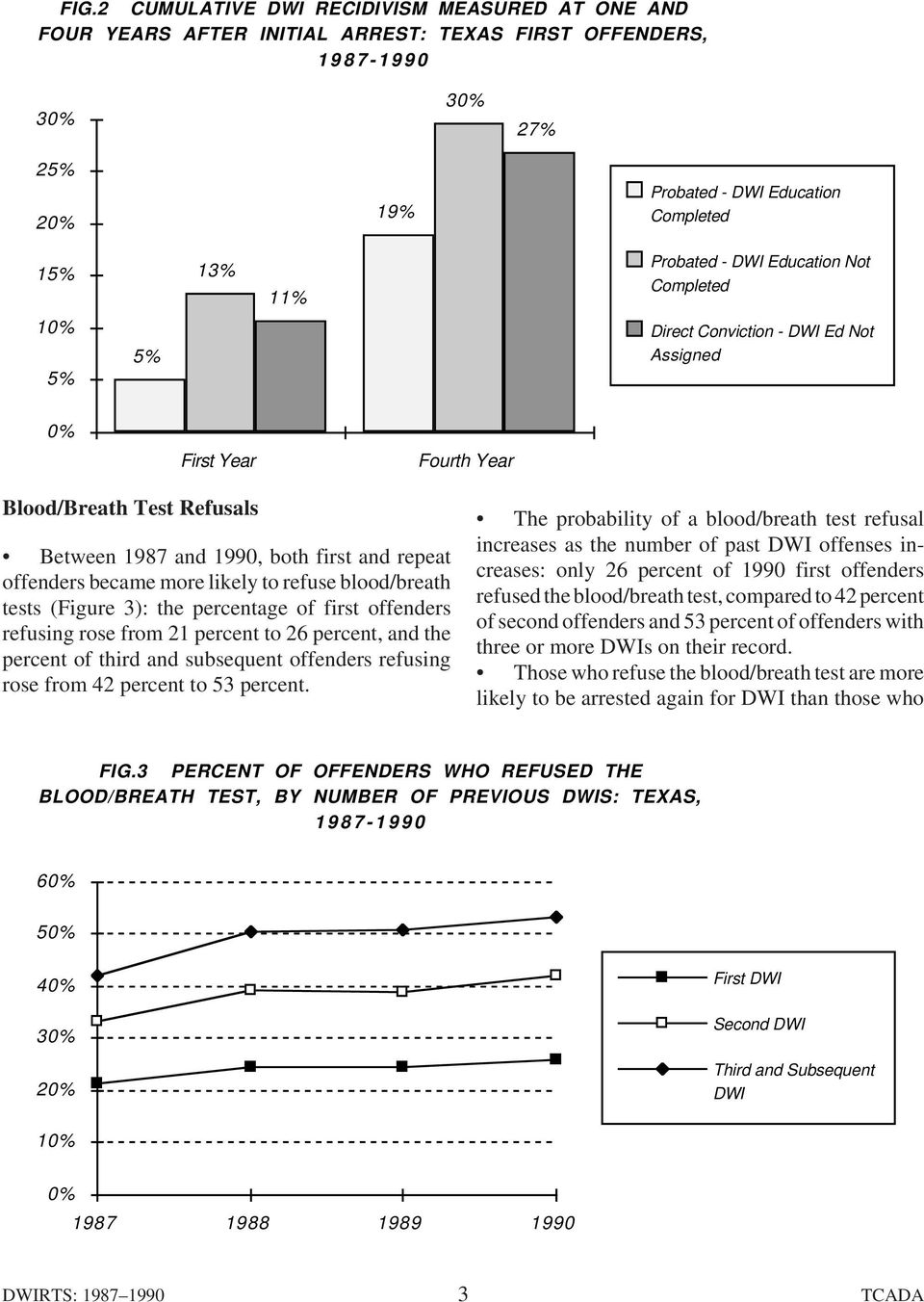 likely to refuse blood/breath tests (Figure 3): the percentage of first offenders refusing rose from 21 percent to 26 percent, and the percent of third and subsequent offenders refusing rose from 42