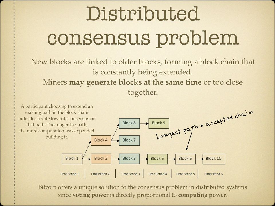 A participant choosing to extend an existing path in the block chain indicates a vote towards consensus on that path.