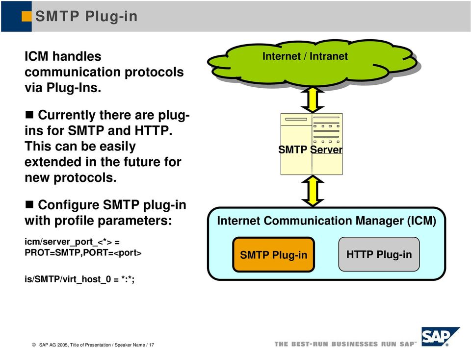 Configure SMTP plug-in with profile parameters: Internet Internet // Intranet Intranet SMTP Server Internet