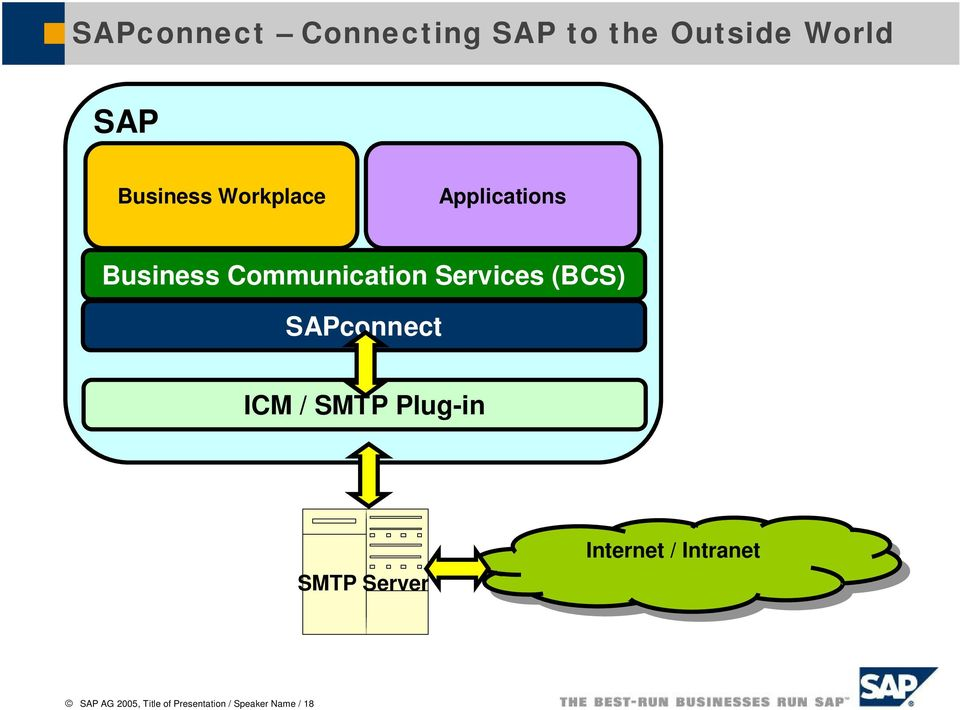 SAPconnect ICM / SMTP Plug-in SMTP Server Internet Internet //