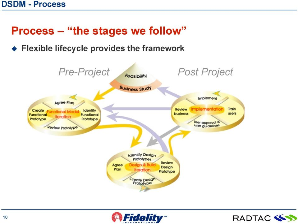 lifecycle provides the