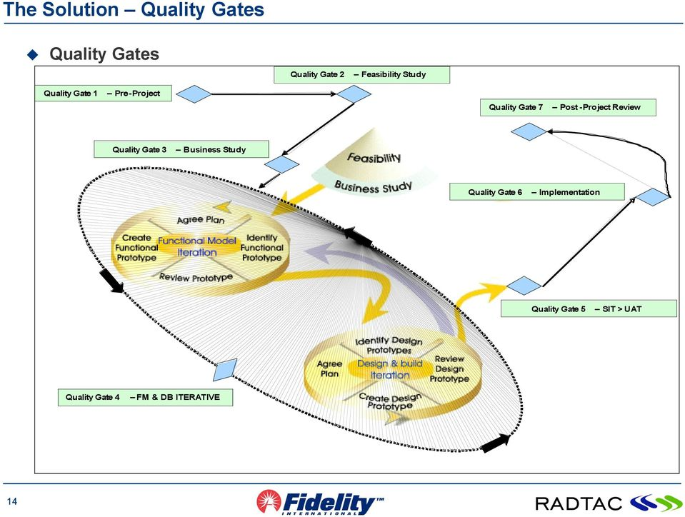 -Project Review Quality Gate 3 Business Study Quality Gate 6