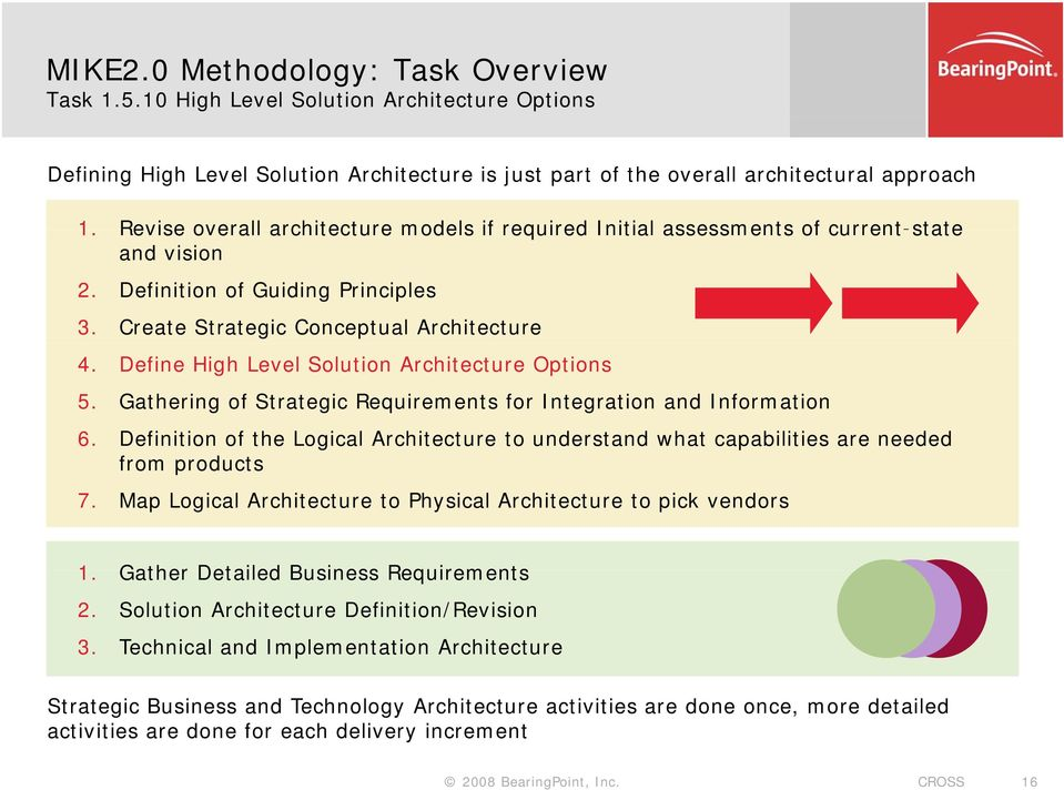 Define High Level Solution Architecture Options 5. Gathering of Strategic Requirements for Integration and Information 6.