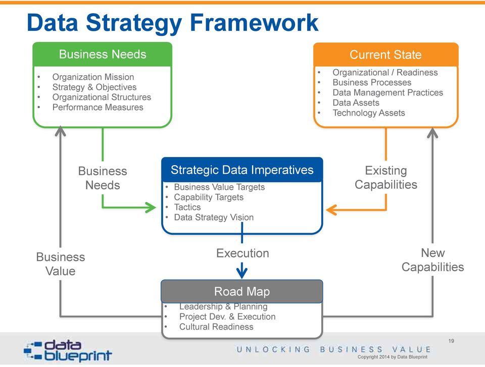 Business Needs Strategic Data Imperatives Business Value Targets Capability Targets Tactics Data Strategy Vision Existing