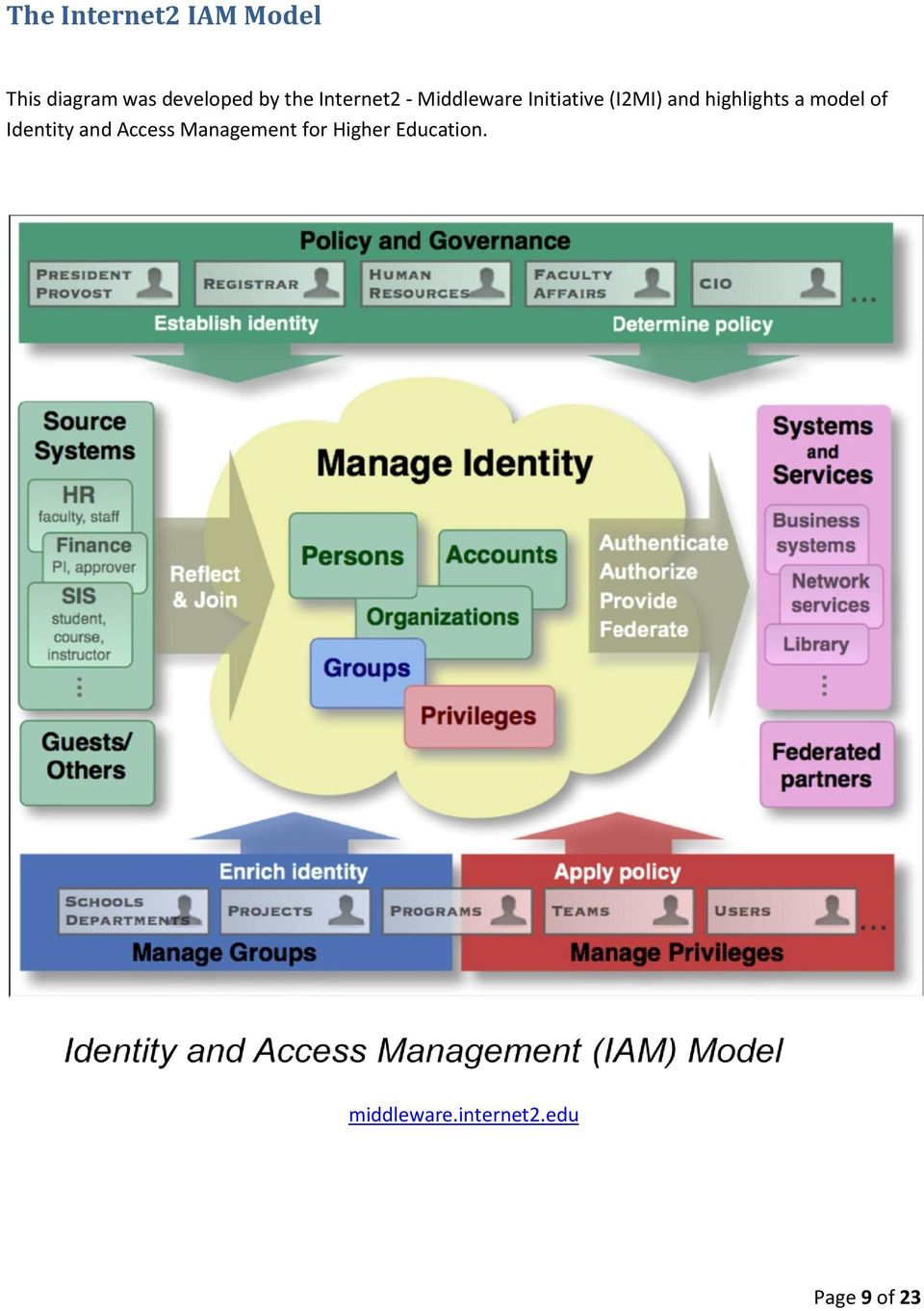 highlights a model of Identity and Access Management