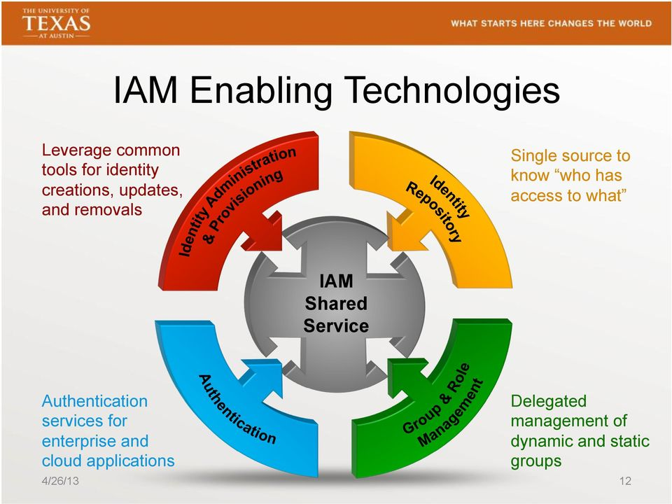 to what IAM Shared Service Authentication services for enterprise and