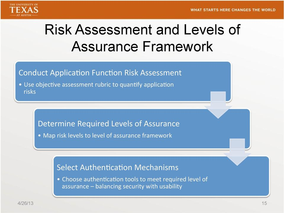 Assurance Map risk levels to level of assurance framework Select AuthenAcaAon Mechanisms