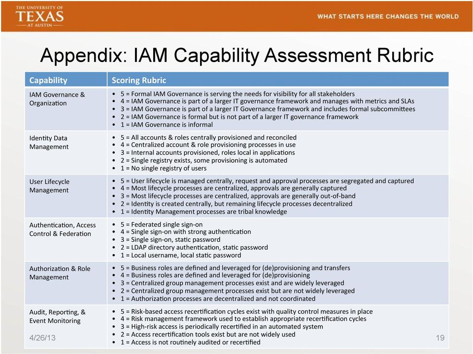 framework and manages with metrics and SLAs 3 = IAM Governance is part of a larger IT Governance framework and includes formal subcommirees 2 = IAM Governance is formal but is not part of a larger IT