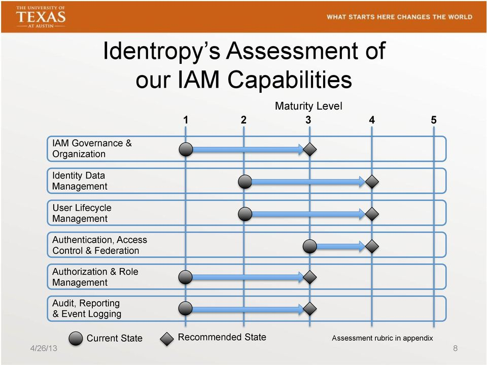 Reporting & Event Logging Identropy s Assessment of our IAM Capabilities Maturity