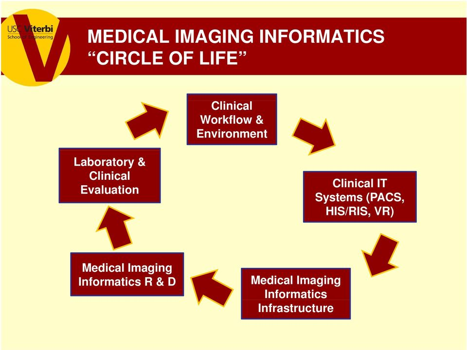 Clinical IT Systems (PACS, HIS/RIS, VR) Medical Imaging