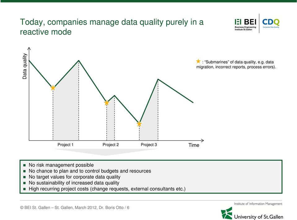 target values for corporate data quality No sustainability of increased data quality High recurring project costs (change