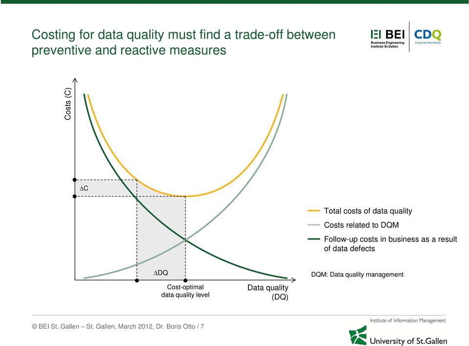 in business as a result of data defects DQ Cost-optimal data quality level Data