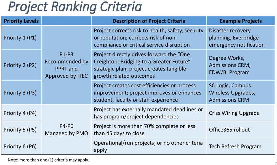strategic plan; project creates tangible growth related outcomes Project creates cost efficiencies or process improvement; project improves or enhances student, faculty or staff experience Project