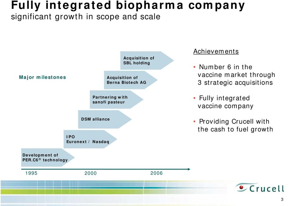 vaccine market through 3 strategic acquisitions Fully integrated vaccine company DSM alliance IPO