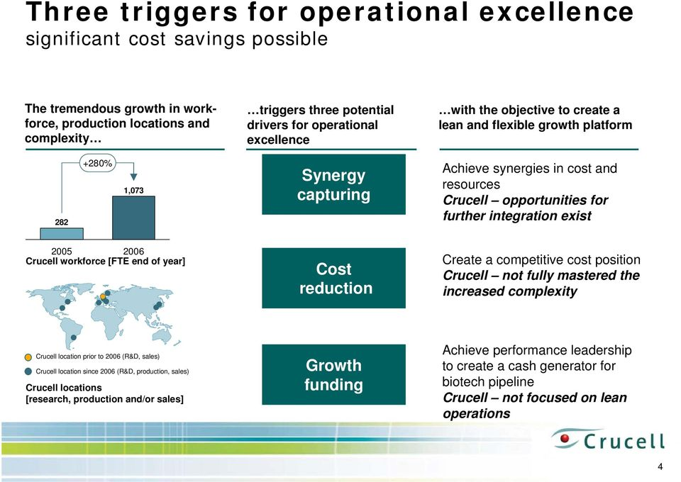 exist 2005 2006 Crucell workforce [FTE end of year] Cost reduction Create a competitive cost position Crucell not fully mastered the increased complexity Crucell location prior to 2006 (R&D, sales)