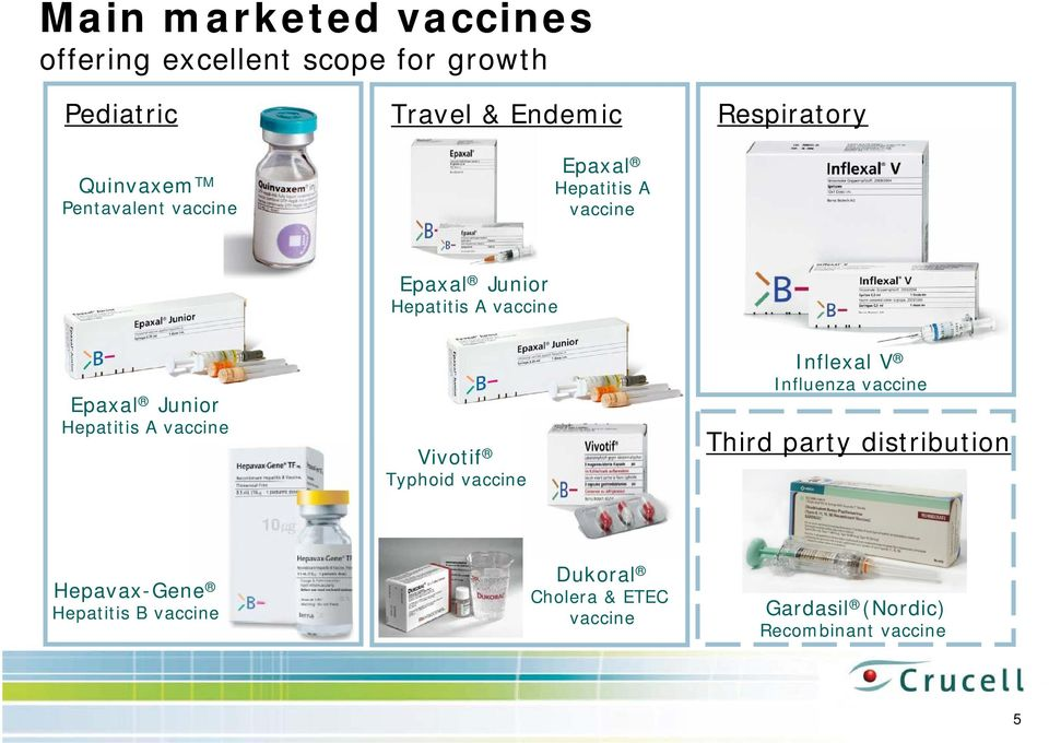 Junior Hepatitis A vaccine Vivotif Typhoid vaccine Inflexal V Influenza vaccine Third party