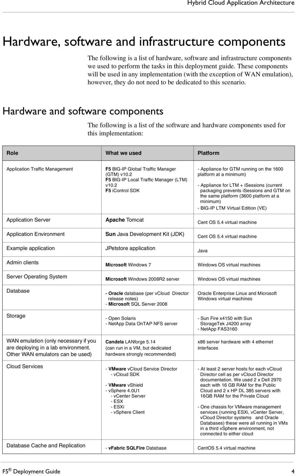Hardware and software components The following is a list of the software and hardware components used for this implementation: Role What we used Platform Application Traffic Management Application
