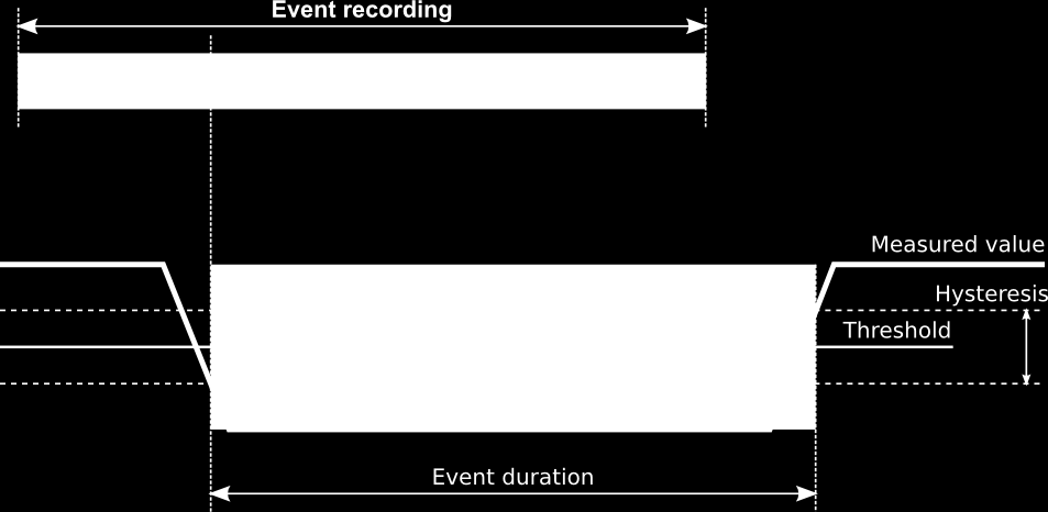 6.5. Events setting Events captured by PLA44 are fully adjustable by the parameters described in the list beneath.