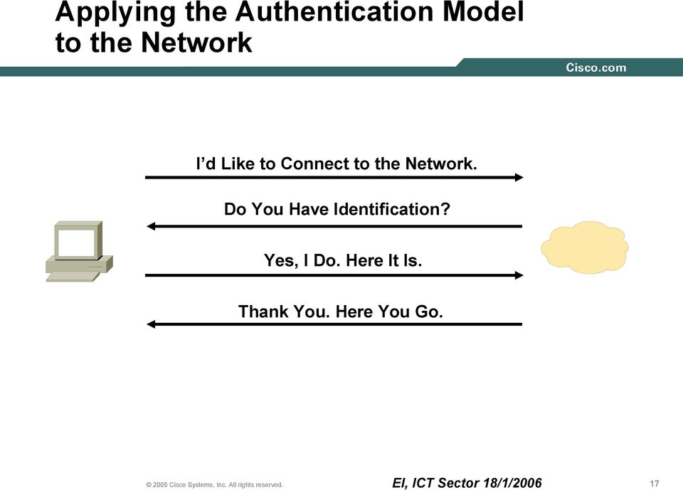 Network. Do You Have Identification?