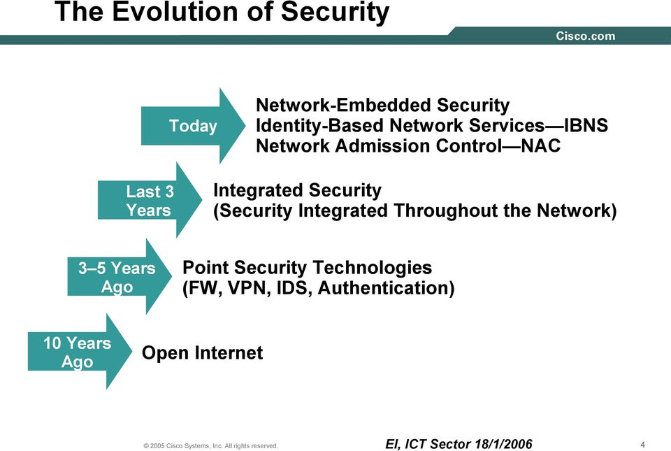 Security (Security Integrated Throughout the Network) 3 5 Years Ago Point