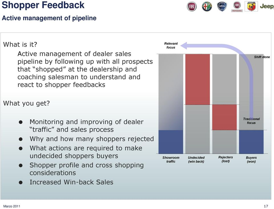 react to shopper feedbacks Relevant focus Shift done What you get?