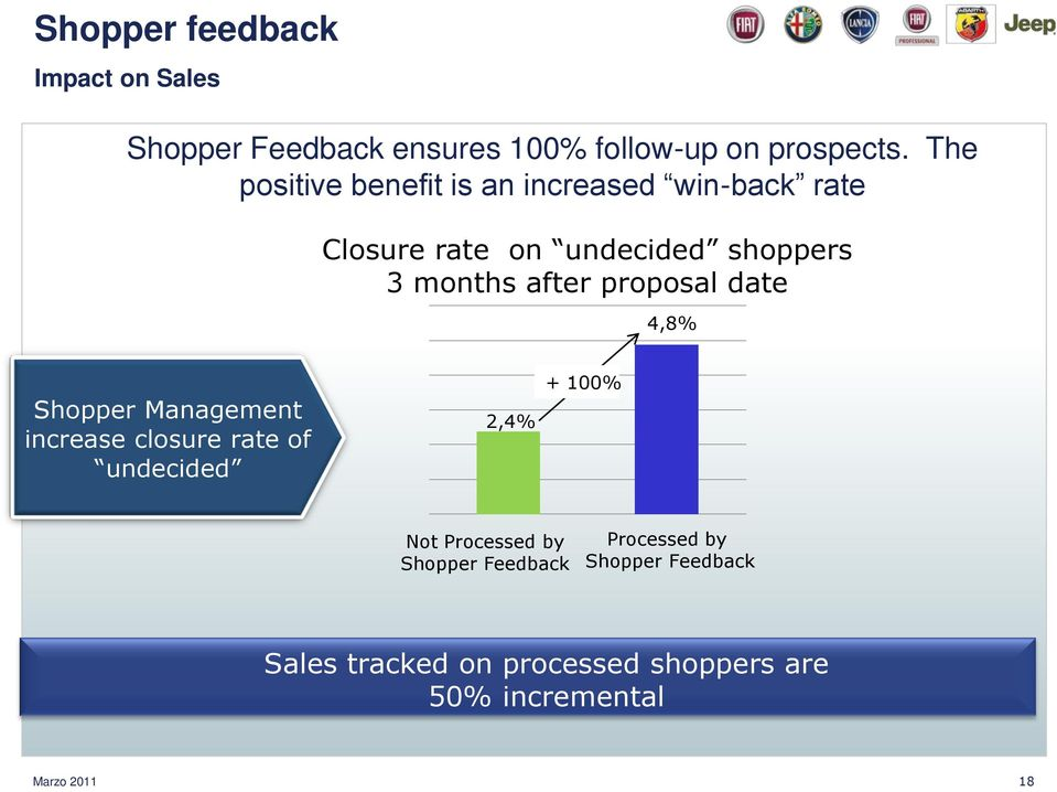 proposal date 4,8% Shopper Management increase closure rate of undecided 2,4% + 100% Not Processed by