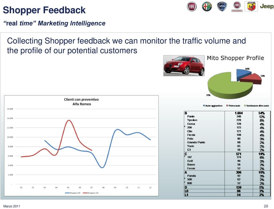 monitor the traffic volume and the profile of