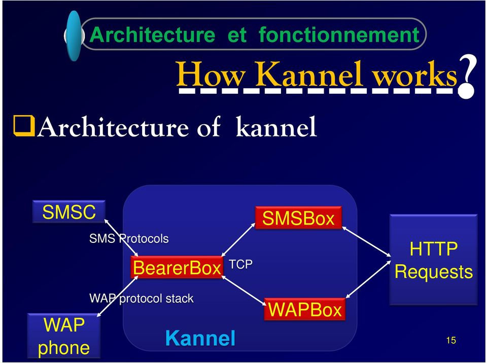 Architecture of kannel SMSC WAP phone SMS