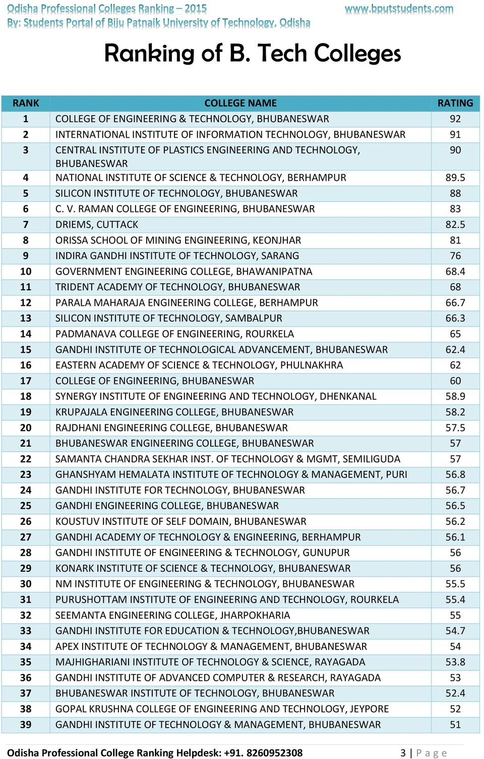 4 NATIONAL INSTITUTE OF SCIENCE & TECHNOLOGY, BERHAMPUR 89.5 5 SILICON INSTITUTE OF TECHNOLOGY, 88 6 C. V. RAMAN COLLEGE OF ENGINEERING, 83 7 DRIEMS, CUTTACK 82.
