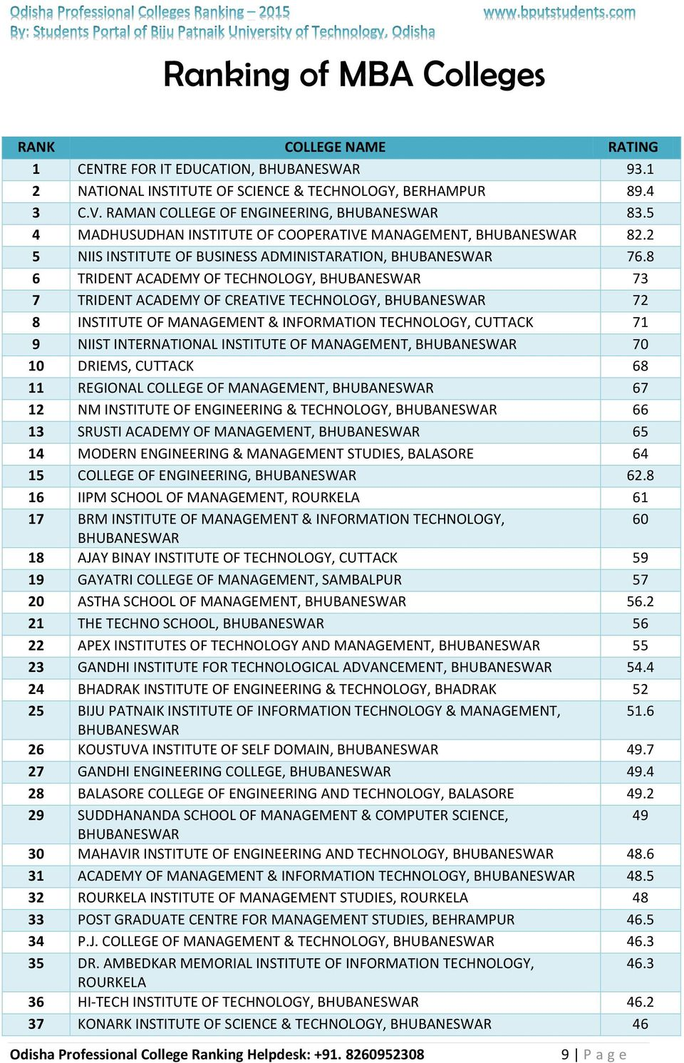 8 6 TRIDENT ACADEMY OF TECHNOLOGY, 73 7 TRIDENT ACADEMY OF CREATIVE TECHNOLOGY, 72 8 INSTITUTE OF MANAGEMENT & INFORMATION TECHNOLOGY, CUTTACK 71 9 NIIST INTERNATIONAL INSTITUTE OF MANAGEMENT, 70 10