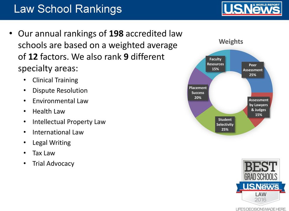 We also rank 9 different specialty areas: Clinical Training Dispute Resolution Environmental Law Health Law