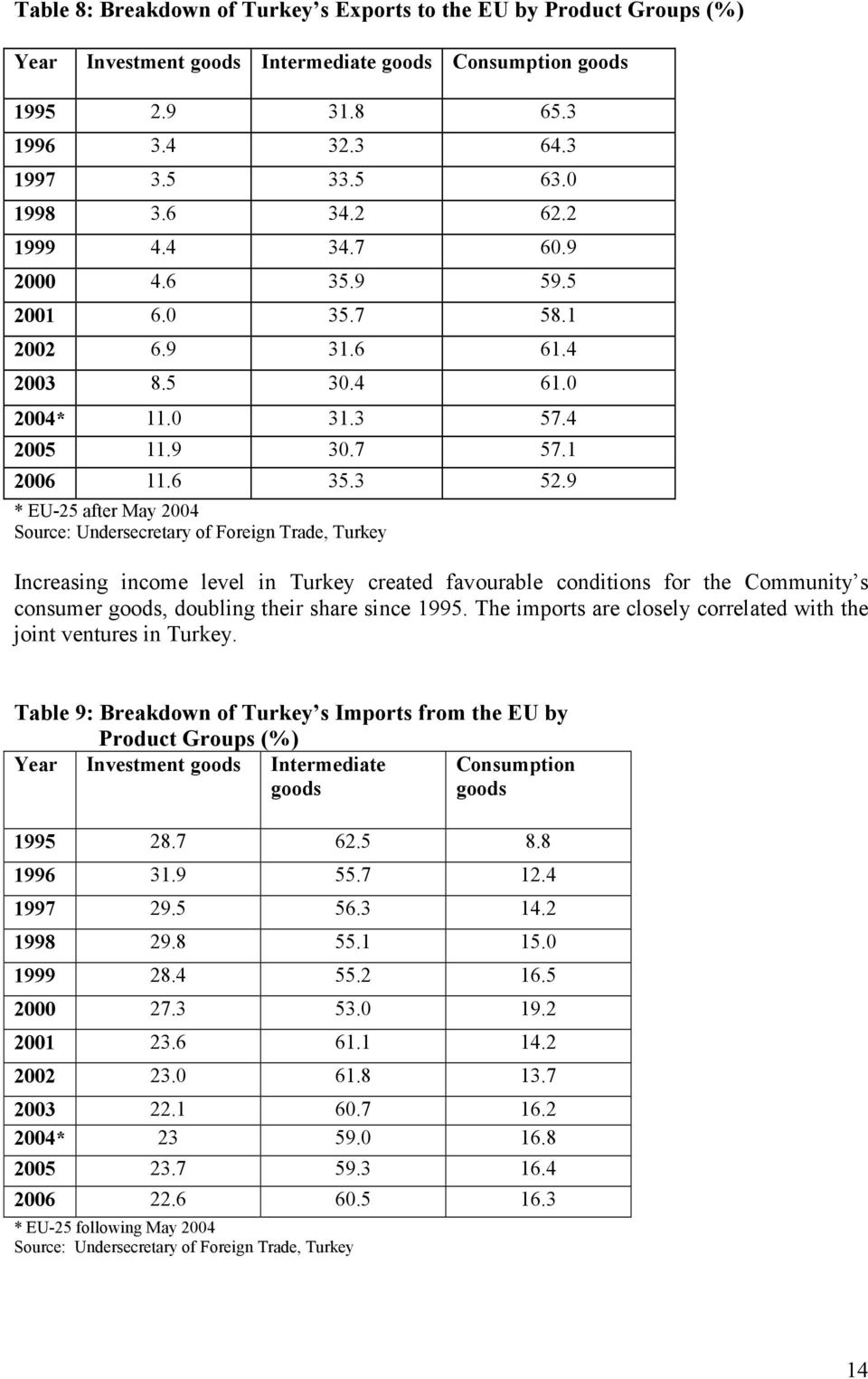 9 * EU-25 after May 2004 Source: Undersecretary of Foreign Trade, Turkey Increasing income level in Turkey created favourable conditions for the Community s consumer goods, doubling their share since
