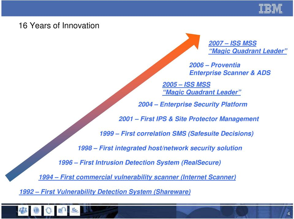 1998 First integrated host/network security solution 1996 First Intrusion Detection System (RealSecure) 1994 First