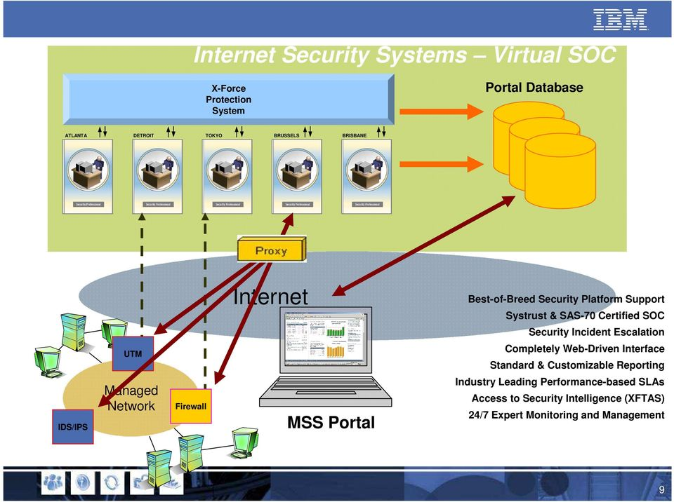Escalation UTM Completely Web-Driven Interface Standard & Customizable Reporting IDS/IPS Managed Network Firewall