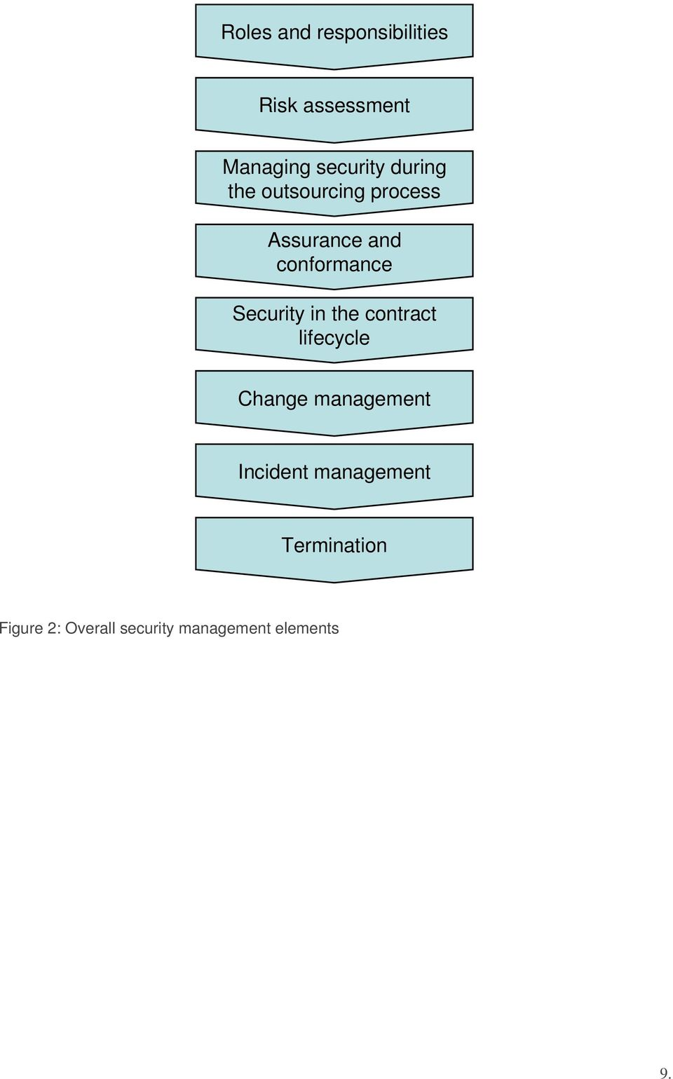 Security in the contract lifecycle Change management Incident