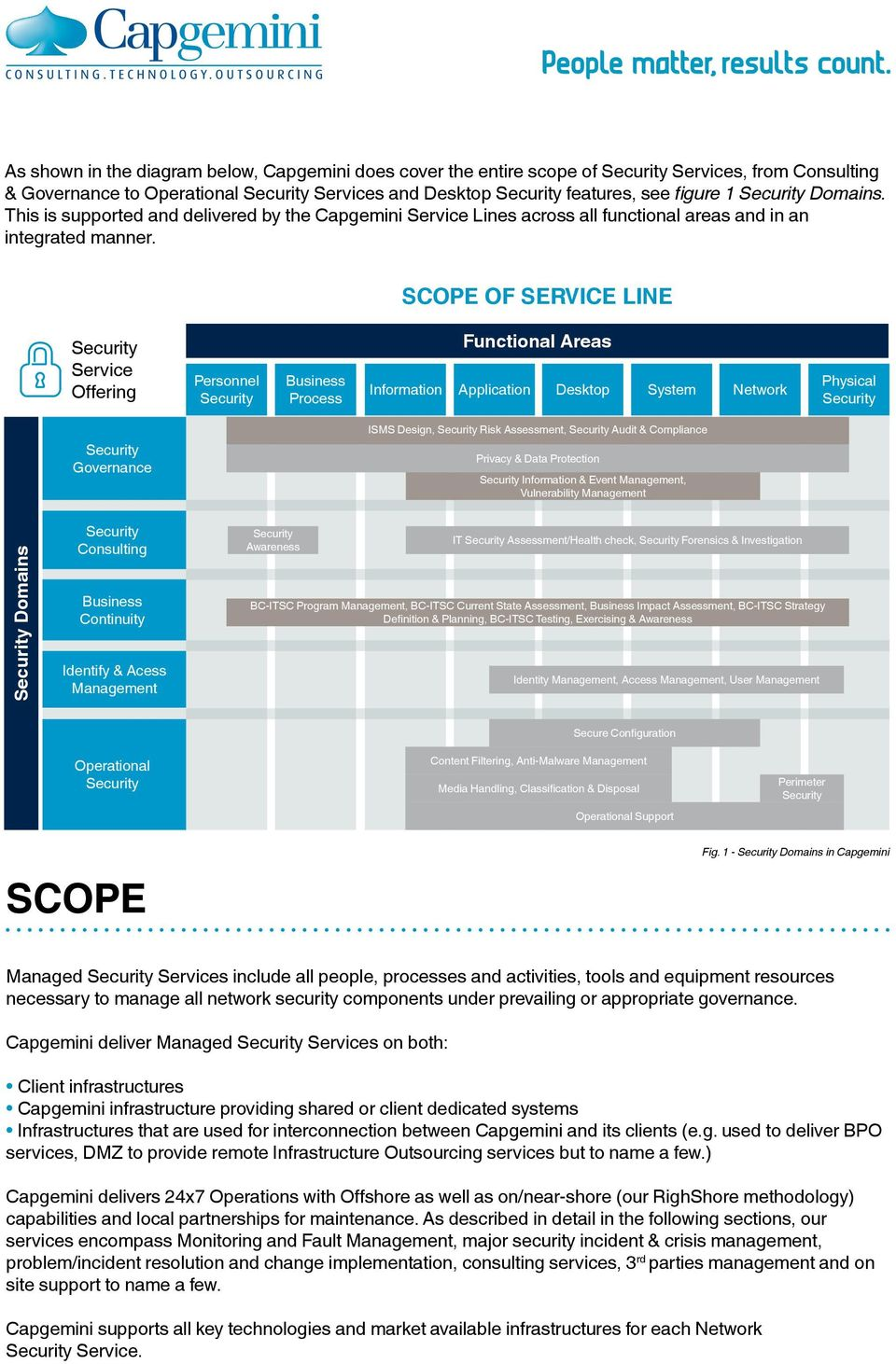 Scope of Service Line Service Offering Personnel Business Process Functional Areas Information Application Desktop System Network Physical Governance ISMS Design, Risk Assessment, Audit & Compliance