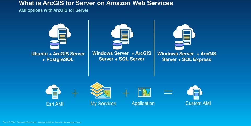 Windows Server + ArcGIS Server + SQL Server Windows Server +