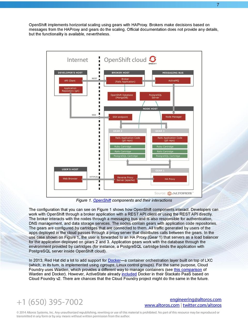 OpenShift components and their interactions The configuration that you can see on Figure 1 shows how OpenShift components interact.