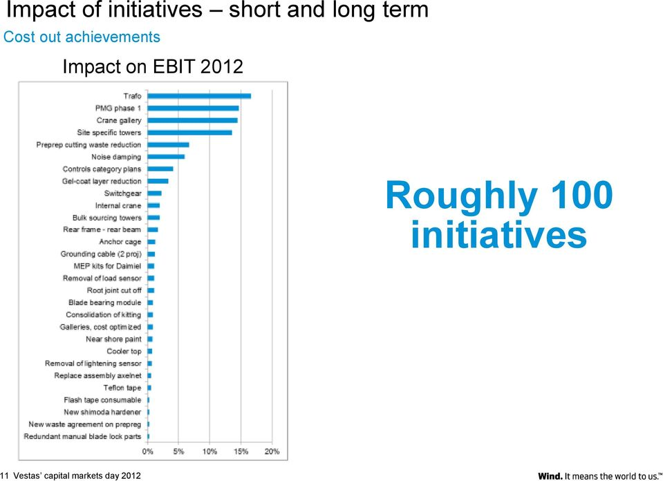 Impact on EBIT 2012 Roughly 100