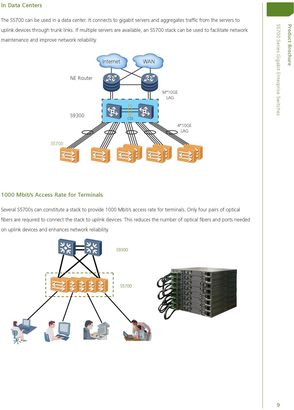 NE Router S9300 Internet CSS WAN M*10GE LAG 4*10GE LAG S5700 1000 Mbit/s Access Rate for Terminals Several S5700s can constitute a stack to provide 1000 Mbit/s access rate