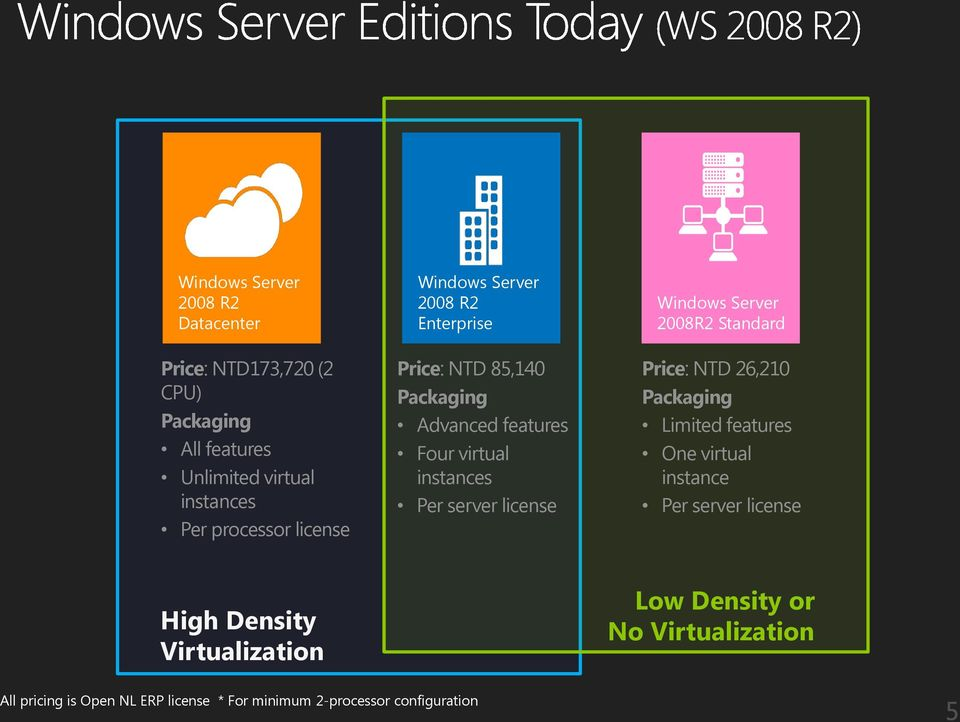 license Windows Server 2008R2 Standard Price: NTD 26,210 Packaging Limited features One virtual instance Per server license