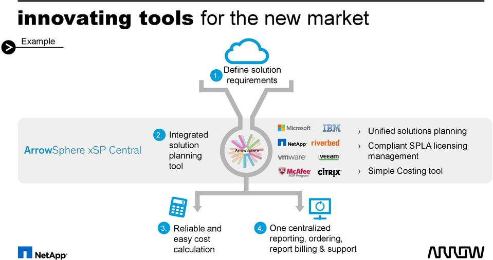 Integrated solution planning tool Unified solutions planning Compliant SPLA