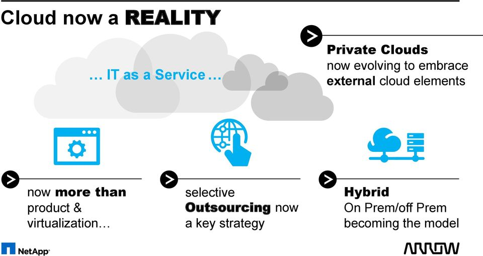 than product & virtualization selective Outsourcing now