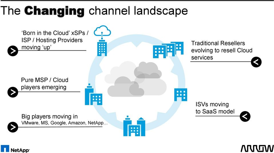 Cloud services Pure MSP / Cloud players emerging Big players