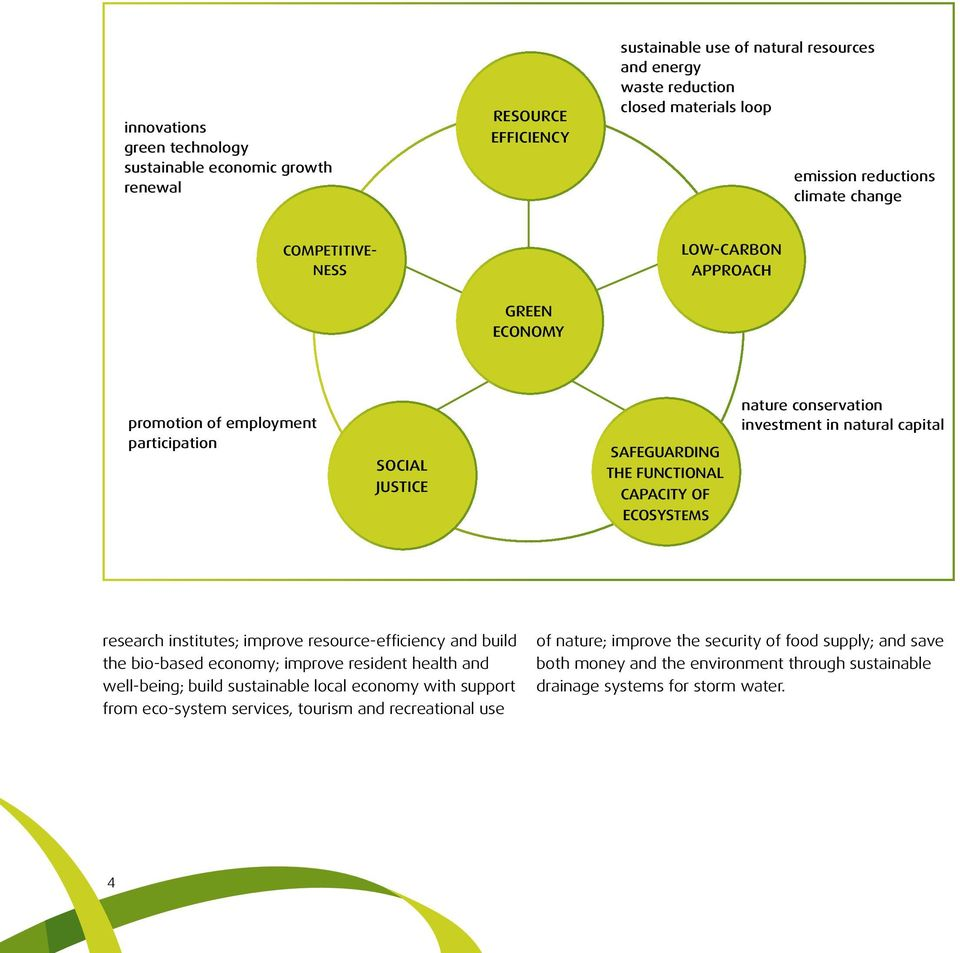 natural capital ECOSYSTEMS research institutes; improve resource-efficiency and build the bio-based economy; improve resident health and well-being; build sustainable local economy with support