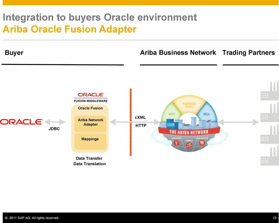 Oracle Fusion Ariba Network Adapter Mappings cxml HTTP Data