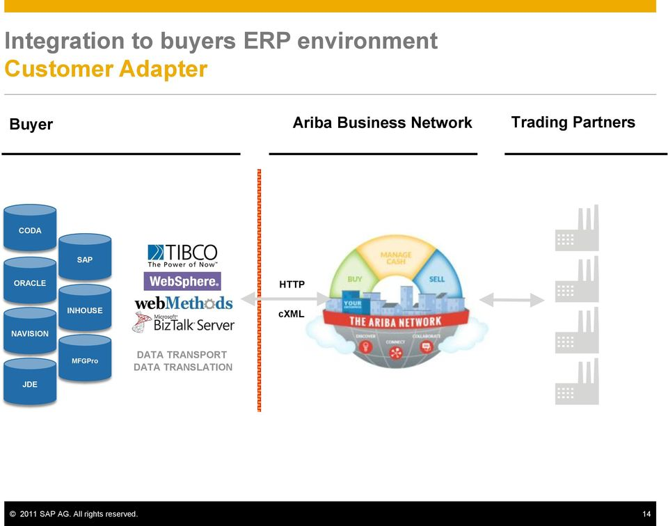 SAP AG: Orchestrating the Ecosystem
