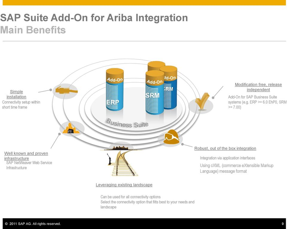 00) Well known and proven infrastructure SAP NetWeaver Web Service Infrastructure Robust, out of the box integration Integration via application interfaces