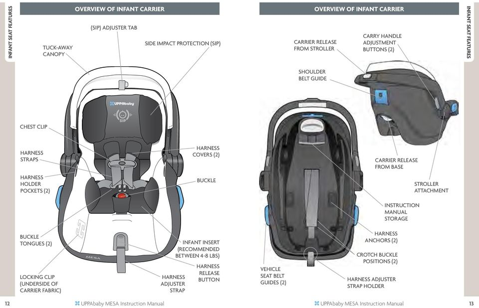 ATTACHment instruction manual storage Buckle Tongues (2) Locking Clip (underside of carrier fabric) Harness Adjuster Strap Infant insert (RECOMMENDED BETWEEN 4-8 lbs) Harness release